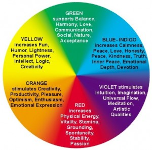 Color-Therapy-Color-Wheel-300x297