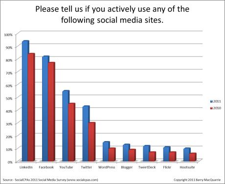 SocialCPAs-Survey-image1